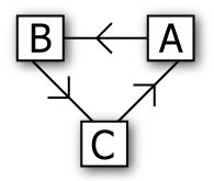 The most advanced connection configuration using three clients. Application A has selected application B as its master. Application B has selected application C as its master. Application C has selected application A as its master.